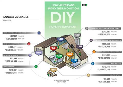 american diy spending habits Home Improvement Spending Habits That Might Surprise You