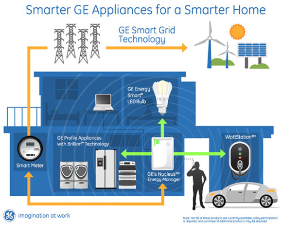 ge smarter home GE Introduces Their Smart Home Technologies at CES