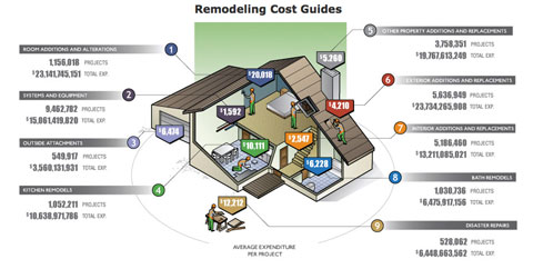 The Ultimate Remodeling Cost Guide