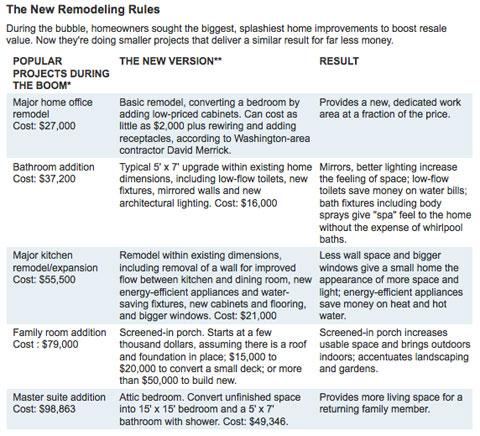 remodeling-rules.jpg